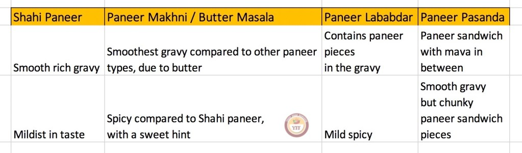 Shahi Paneer vs Butter Paneer vs Paneer Pasanda vs Paneer Lababdar